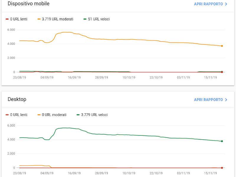 Rapporto Velocità di Search Console